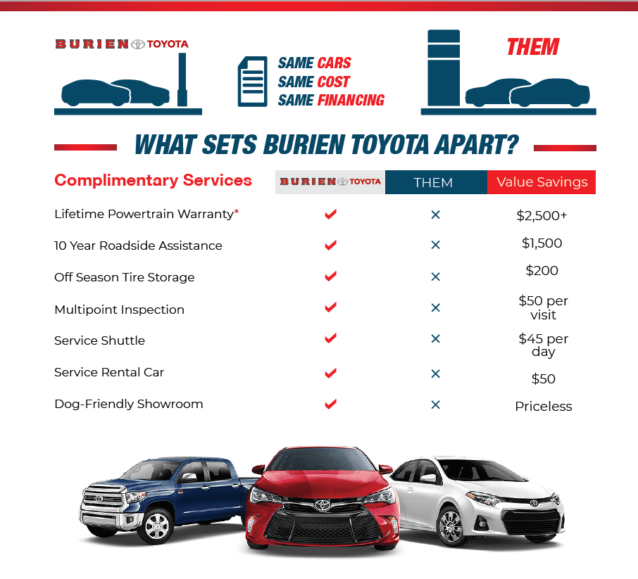 What Is Powertrain Warranty >> Burien Lifetime Warranty Burien Toyota